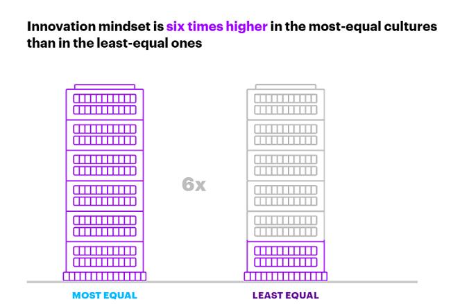 Formas de mejorar la igualdad de género en el lugar de trabajo