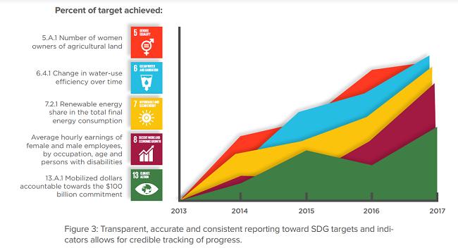 fallas de negocios en la aplicación de los ODS  - avance en los informes