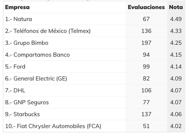 Natura encabeza el ranking con una evaluación total de 4.49 puntos en la escala. El segundo lugar lo ocupa Telmex, que ha sido evaluado con 4.33.