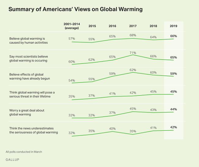 Opiniones de los estadounidenses sobre el calentamiento global