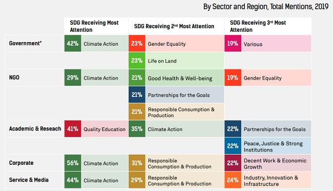 Lista de los ODS por sector