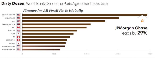 Los peores bancos desde el acuerdo de París (2016-2018)