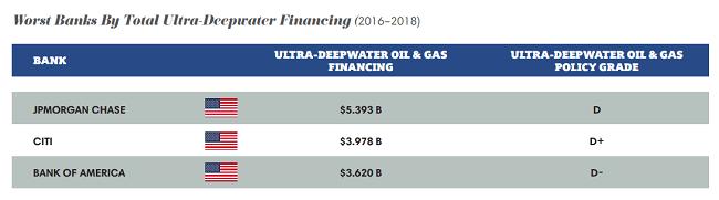 Peores bancos del financiamiento total de aguas ultra profundas (2016–2018)