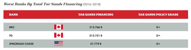 Peores bancos por el total de financiamiento de arenas de alquitrán (2016-2018)