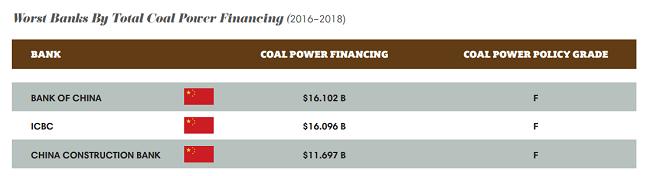 Peores bancos por el financiamiento total de la energía del carbón (2016–2018)