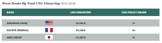 Peores bancos por financiamiento total de LNG (2016-2018)
