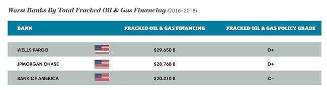 Peores bancos por el financiamiento total de fracking de petróleo y gas (2016-2018)