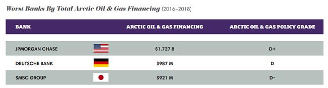 Peores bancos por la financiación total de petróleo y gas del Ártico (2016-2018)