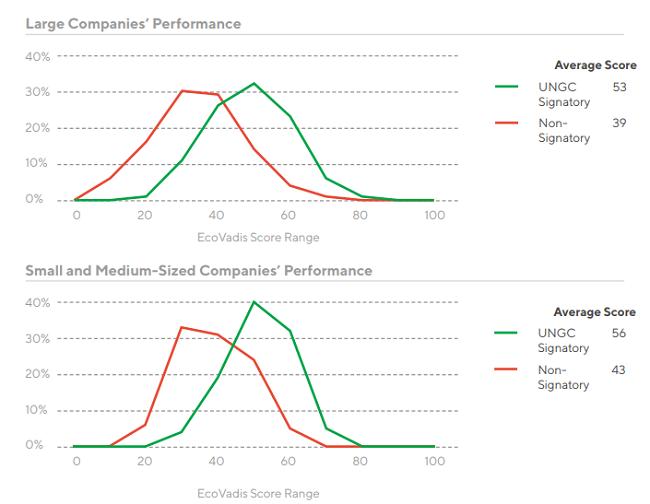 Estudio que demuestra que Pacto Mundial es una buena guía para la RSE - pymes vs empresas grandes