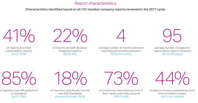 Fallas de negocios en la aplicación de los ODS  segun los reportes