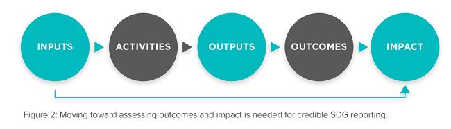 fallas de negocios en la aplicación de los ODS  - evaluacion de resultados