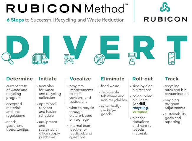 Compañías que se preocupan por el planeta: Rubicon Global -  método RUBICON que incluye seis pasos para configurar y mantener un programa de reciclaje empresarial