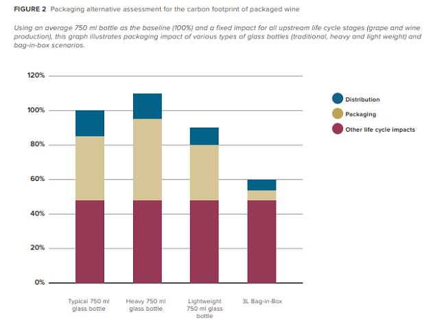 Los consumidores de vino y el cambio climático  - evaluacion de huella de carbono de botellas de vino