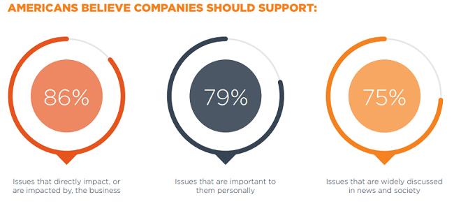 Esto es lo que las empresas deben apoyar para ganar a los consumidores.
