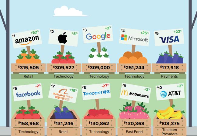 Amazon encabeza la lista de marcas más valiosas del mundo 2019. estas son las 10 marcas primeras en la lista