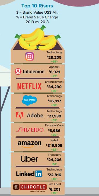 Marcas que crecen mas rapido Hallazgos del reporte marcas más valiosas del mundo 2019