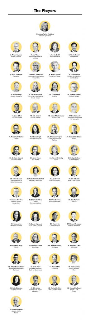 Los 50 mejores ciudadanos corporativos para 2019