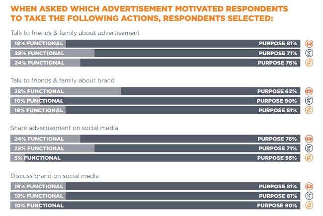 Por estas razones las empresas con propósito tienen mejor aceptación.