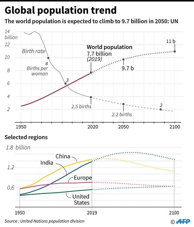 Casi 10 billones en la Tierra para 2050 - datos 2100