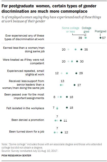 4 respuestas al sexismo laboral... por 4 mujeres - estadisticas