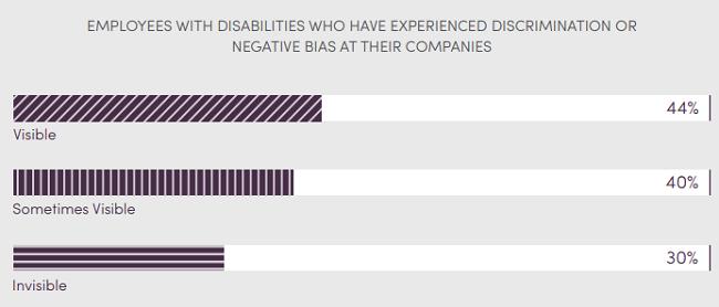 ¿Por qué ocultan la discapacidad? Por los comentarios, las burlas y la discriminacion