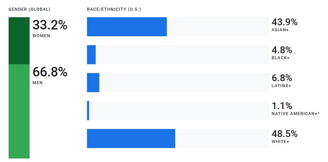 El informe anual de diversidad de 2019 de Google indica que su liderazgo está compuesto por solo el 26.1% de mujeres y solo el 31.6% de su fuerza laboral global es femenina.