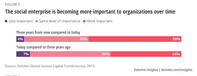 Este reporte afirma que solo 19% de los líderes de negocios se sienten capaces de manejar una empresa social - importancia vs estar preparados