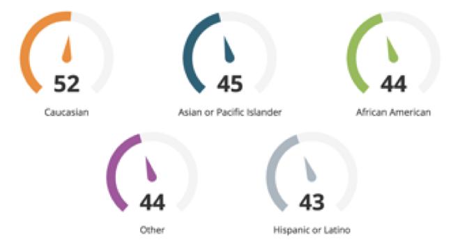 Todos los grupos raciales en 2019 en la encuesta sobre género y compensación en el lugar de trabajo informaron en mayor número que no sienten que reciben un pago justo en comparación con los números de 2018.