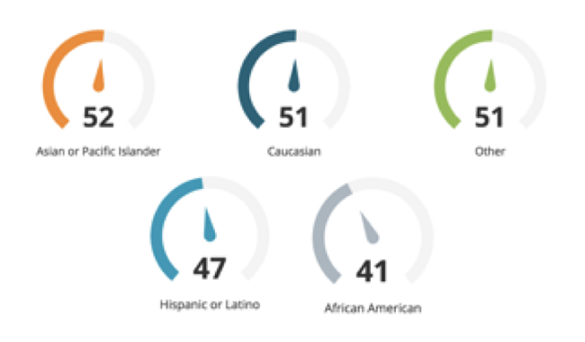 Menos de la mitad de los afroamericanos y los hispanos / latinos se sienten seguros al negociar su salario. El 47% de los encuestados hispanos / latinos y el 41% de los encuestados afroamericanos dicen que negociaron su salario actual.