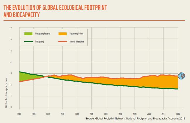 ¿Por qué estamos viviendo más allá de los límites de la sustentabilidad? evolucion de la huella ecologica