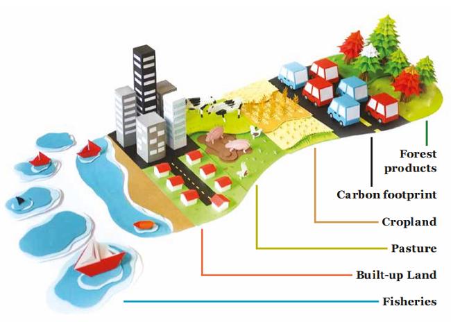 ¿Por qué estamos viviendo más allá de los límites de la sustentabilidad? La huella de la UE comparada con el resto del mundo