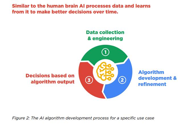 3 maneras de volver verde a Google con IA