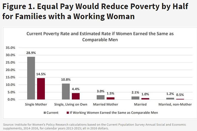 La igualdad salarial reduciría la pobreza a la mitad para las familias con una mujer que trabaja.