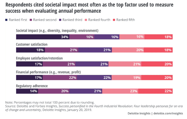 Este reporte afirma que solo 19% de los líderes de negocios se sienten capaces de manejar una empresa social