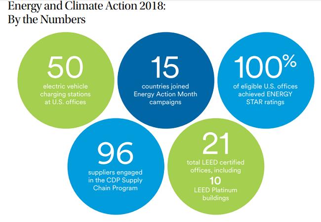 7. Proteger al medio ambiente  impacto en 2018