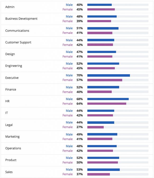 Metodología de la encuesta sobre género y compensación en el lugar de trabajo - industrias