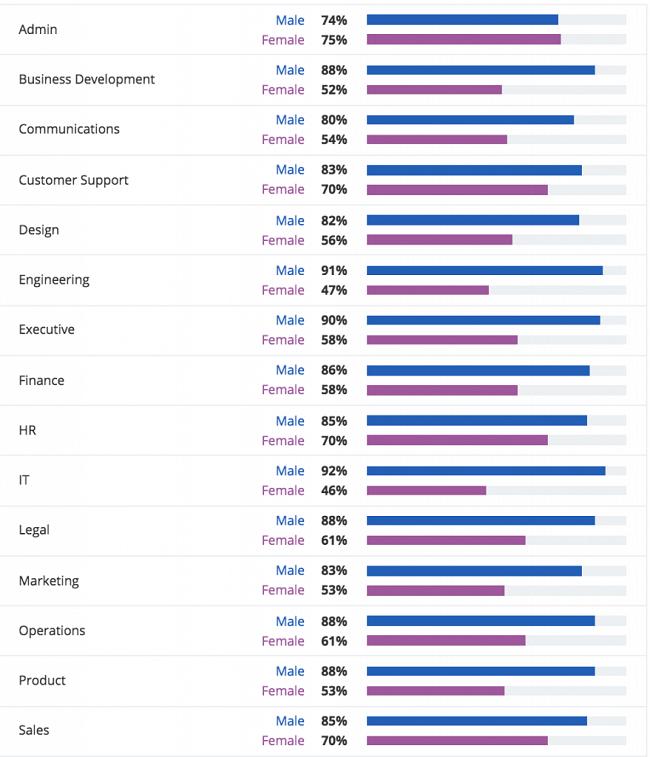 Las mujeres en TI e ingeniería se sienten más limitadas.