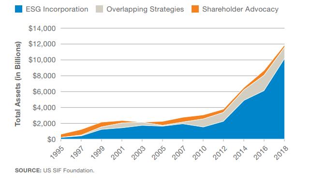 Inversión en RSE sigue aumentando