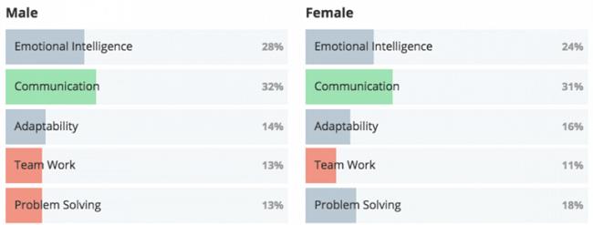 Un tercio de los empleados quiere mejorar la comunicación laboral