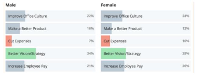 Las mujeres están divididas entre querer aumento de pago y querer mejorar la estrategia