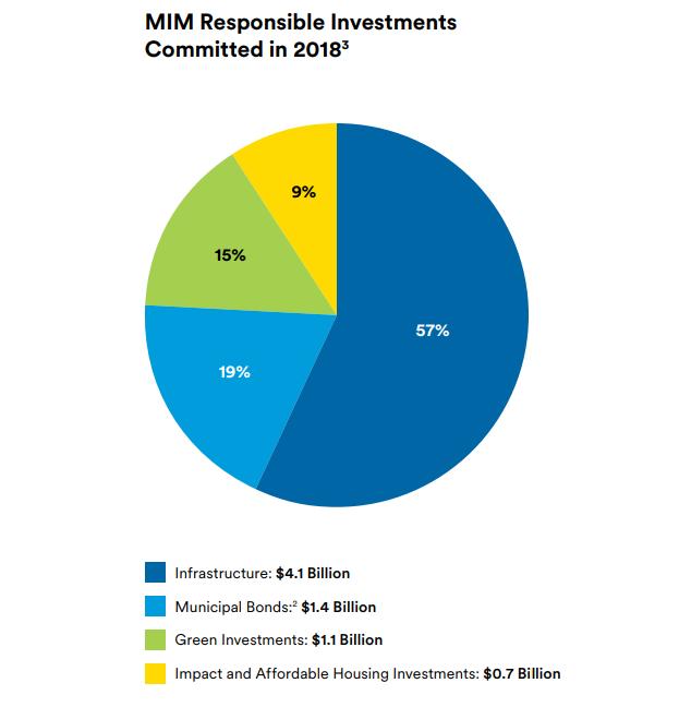 Datos del Informe Ambiental de MetLife