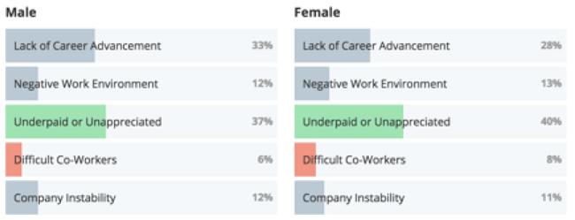Los hombres y las mujeres están igualmente preocupados por sentirse mal pagados o no apreciados