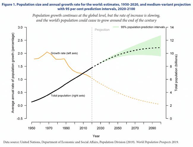 Casi 10 billones en la Tierra para 2050 - reporte