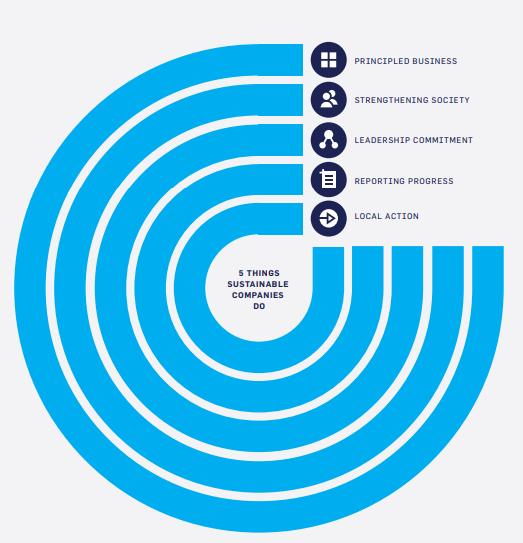 Cómo las empresas pueden avanzar y qué está haciendo el Global Compact para ayudar