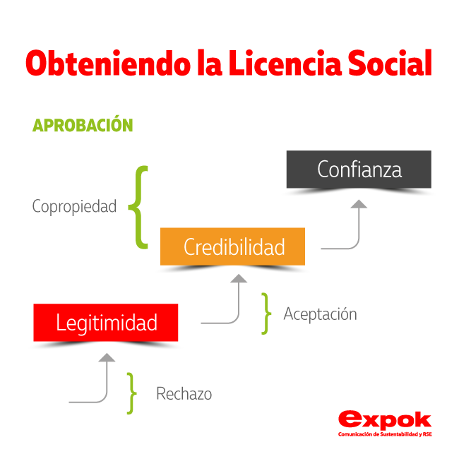 Importancia de la licencia social - Obtenerla y otorgarla