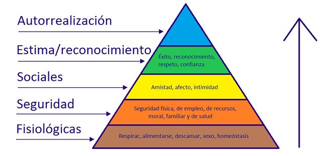 Por qué existen las empresas piramide de necesidades de Maslow