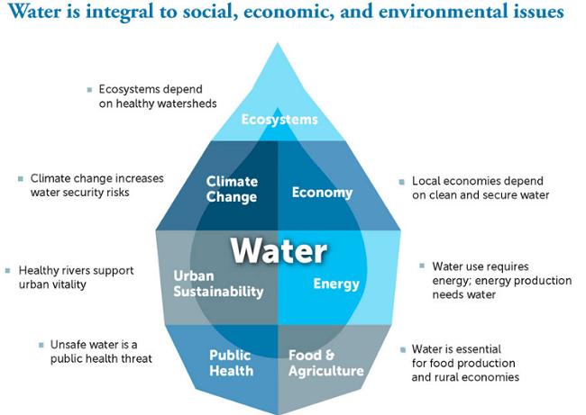 alianzas filantrópicas agua