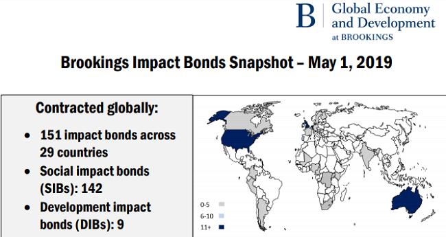 Datos sobre los bonos de impacto social