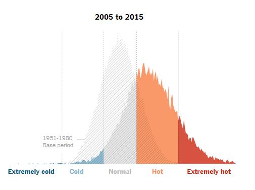 Formas en que el cambio climático te puede arruinar el verano