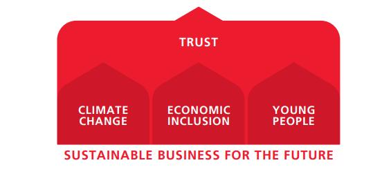 Estrategia empresarial de sustentabilidad
